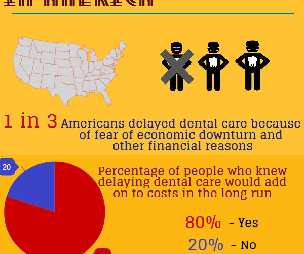 Delaying Dental Care in America - Infographic