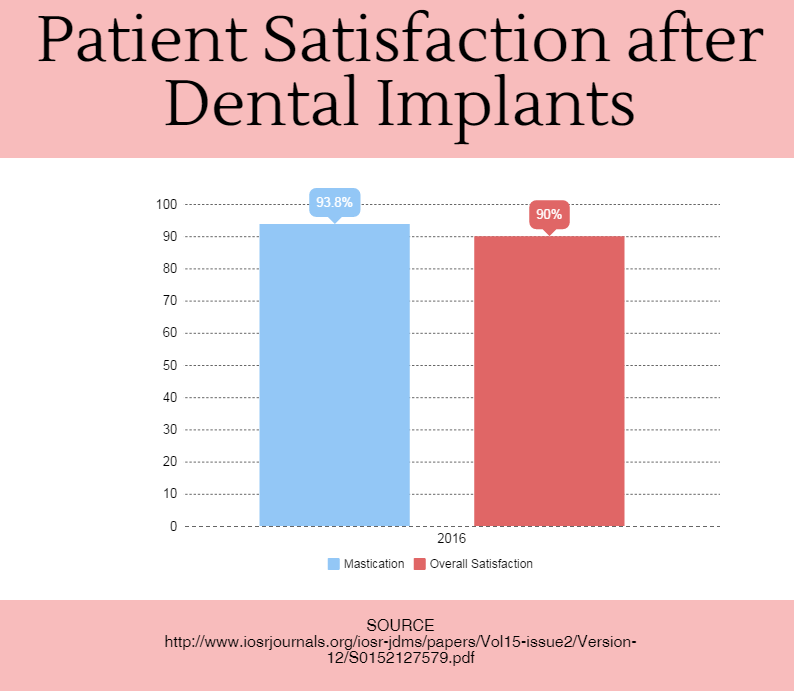 Patient Satisfaction after Dental Implants