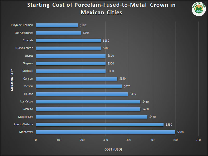 Cost of Dental Crown Across Mexico