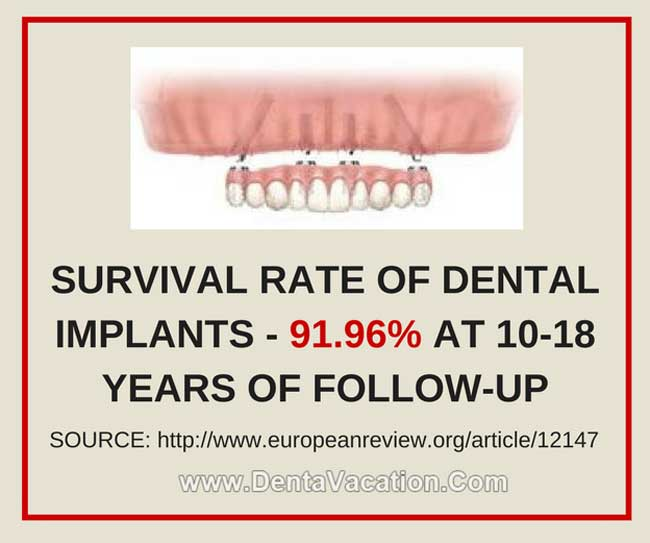 Dental Implants Survival Rate