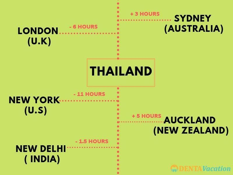 The time duration between Thailand and different countries