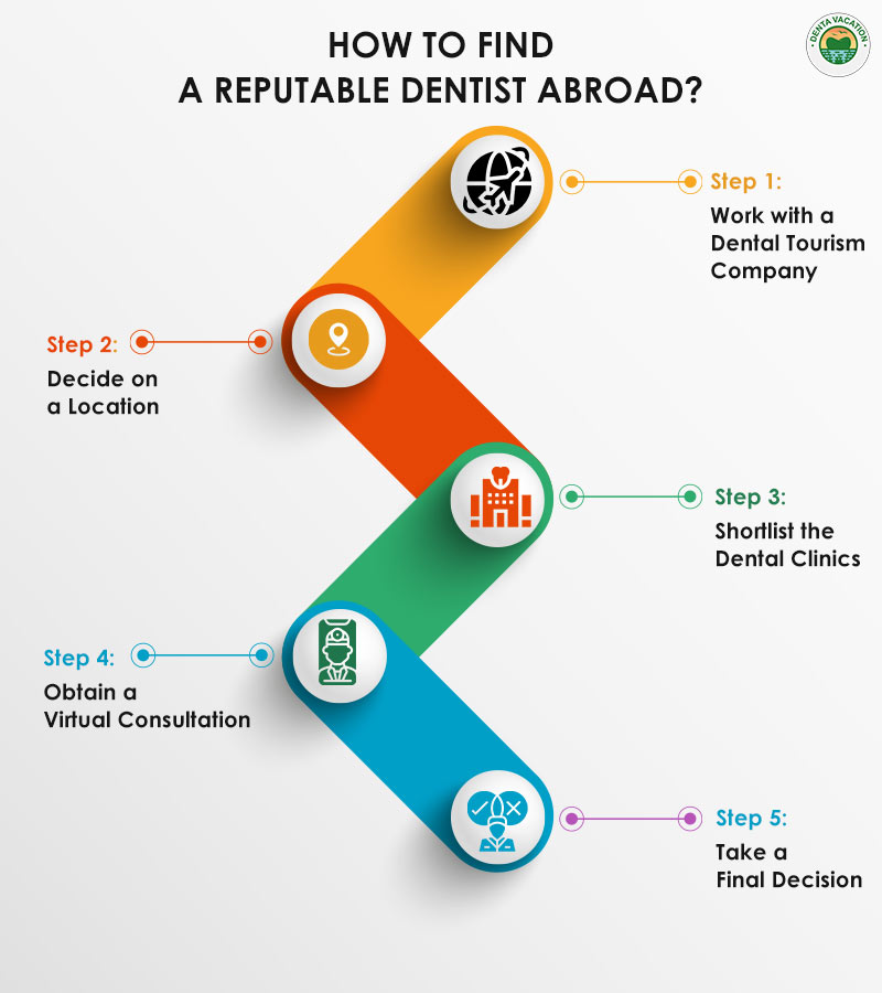 How to find a dentist abroad? | Dental Work Abroad